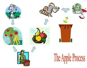Apple Process